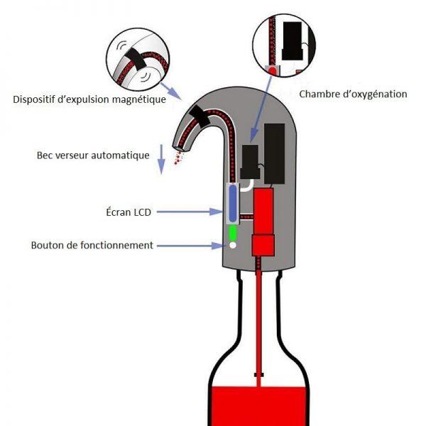 Décanteur à vin pour bouteille, schéma